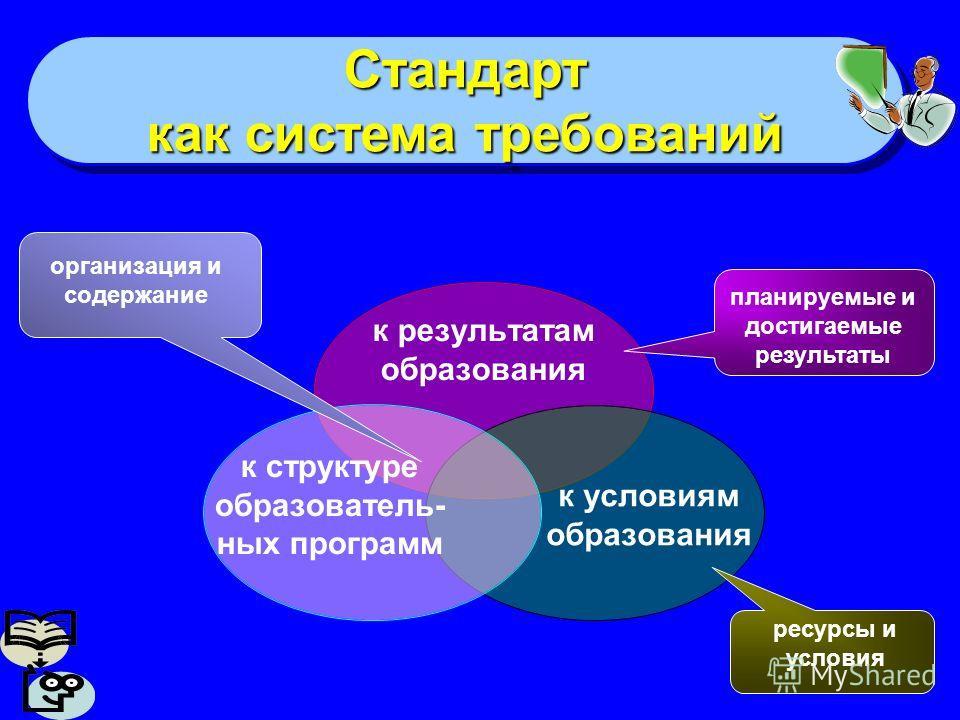 Стандарт как система требований Стандарт к структуре образователь- ных программ к результатам образования к условиям образования организация и содержание планируемые и достигаемые результаты ресурсы и условия