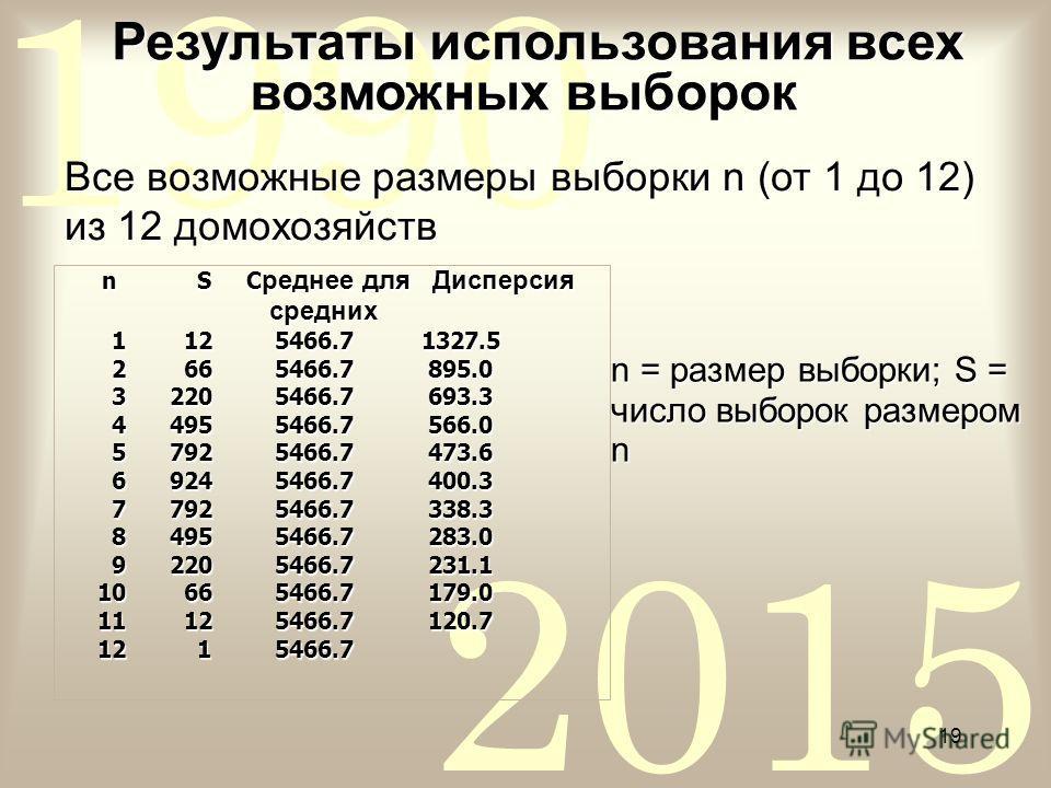 2015 1990 19 n S С реднее для Дисперсия n S С реднее для Дисперсия средних средних 1 125466.7 1327.5 1 125466.7 1327.5 2 665466.7 895.0 2 665466.7 895.0 32205466.7 693.3 32205466.7 693.3 44955466.7 566.0 44955466.7 566.0 57925466.7 473.6 57925466.7 4
