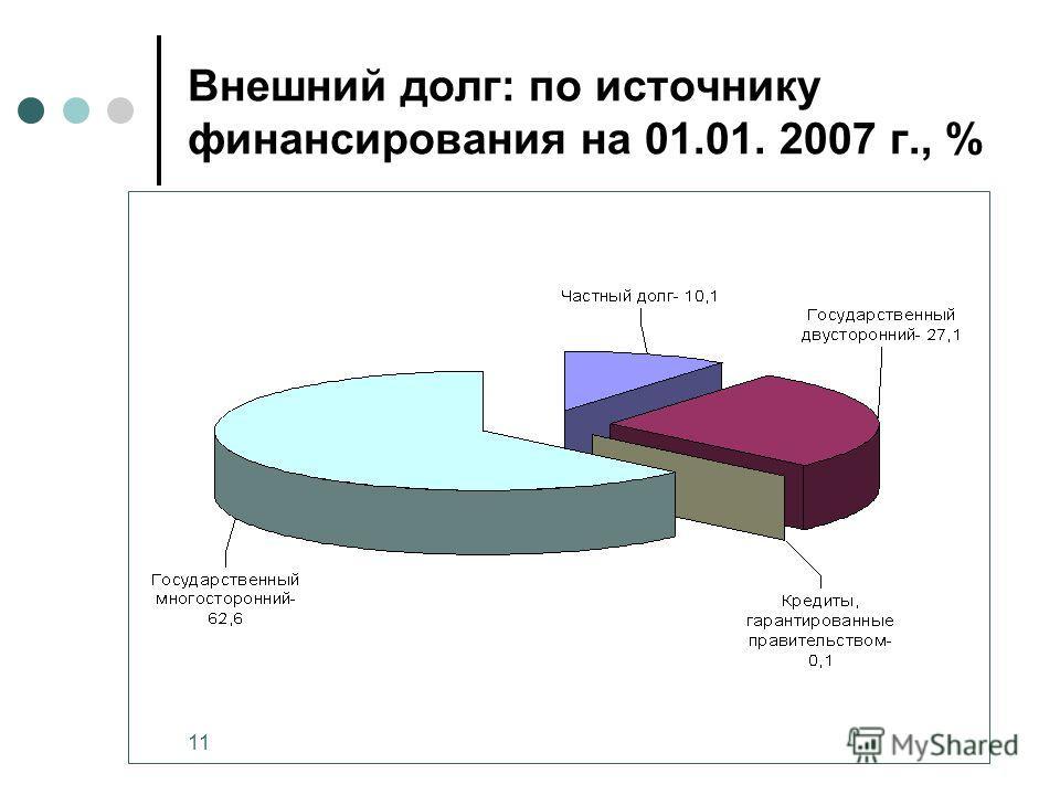 11 Внешний долг: по источнику финансирования на 01.01. 2007 г., %
