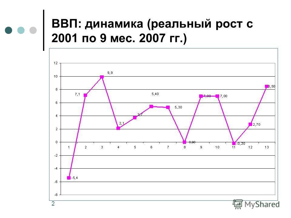 2 ВВП: динамика (реальный рост с 2001 по 9 мес. 2007 гг.)