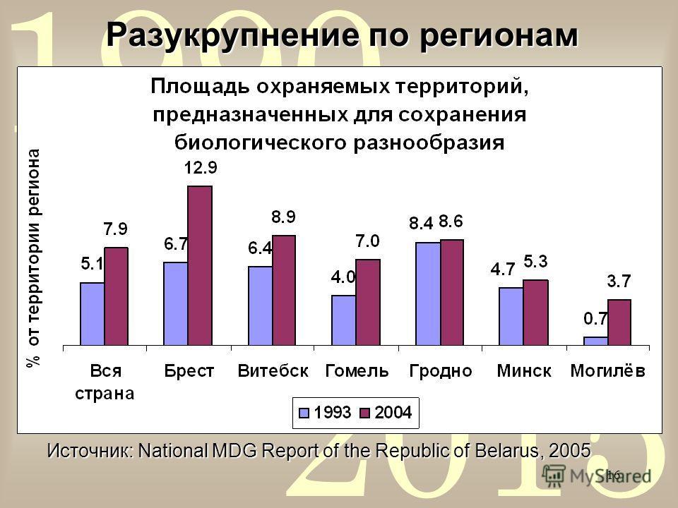 2015 1990 16 Разукрупнение по регионам Источник: National MDG Report of the Republic of Belarus, 2005