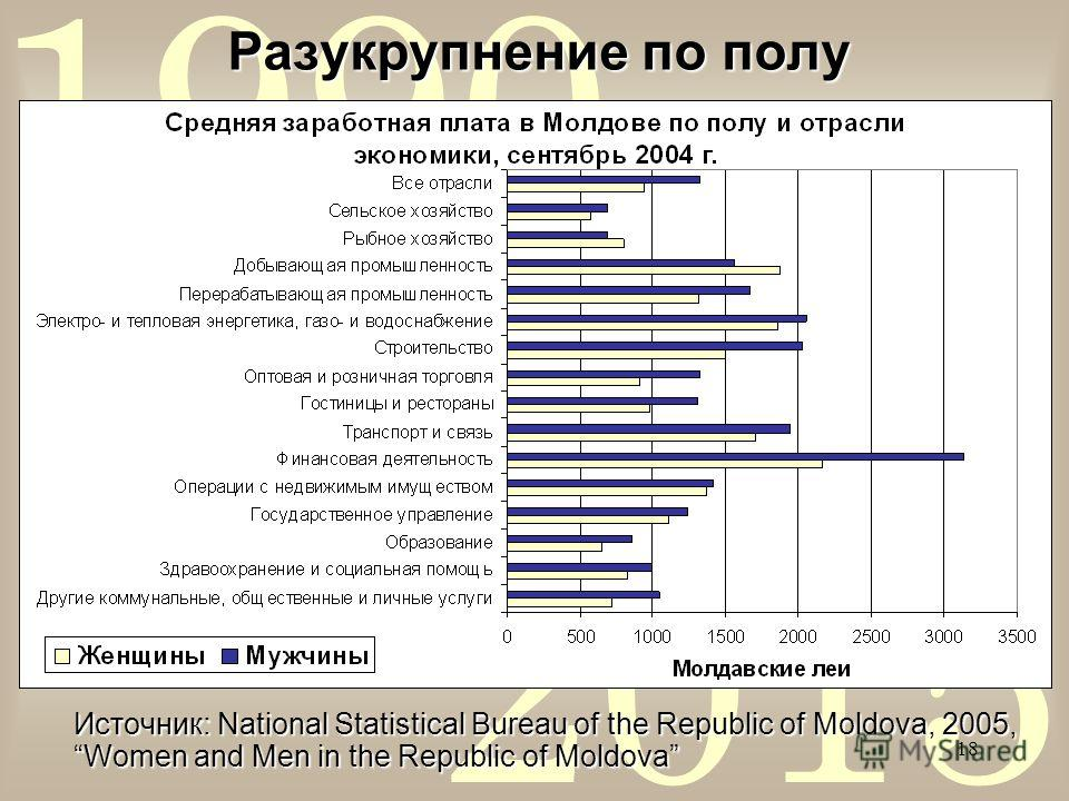 2015 1990 18 Разукрупнение по полу Источник: National Statistical Bureau of the Republic of Moldova, 2005, Women and Men in the Republic of Moldova