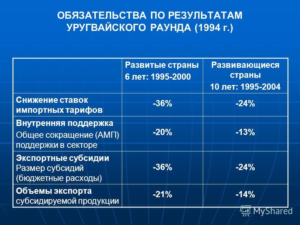 ОБЯЗАТЕЛЬСТВА ПО РЕЗУЛЬТАТАМ УРУГВАЙСКОГО РАУНДА (1994 г.) Развитые страны 6 лет: 1995-2000 Развивающиеся страны 10 лет: 1995-2004 Снижение ставок импортных тарифов -36%-24% Внутренняя поддержка Общее сокращение (АМП) поддержки в секторе -20%-13% Экс