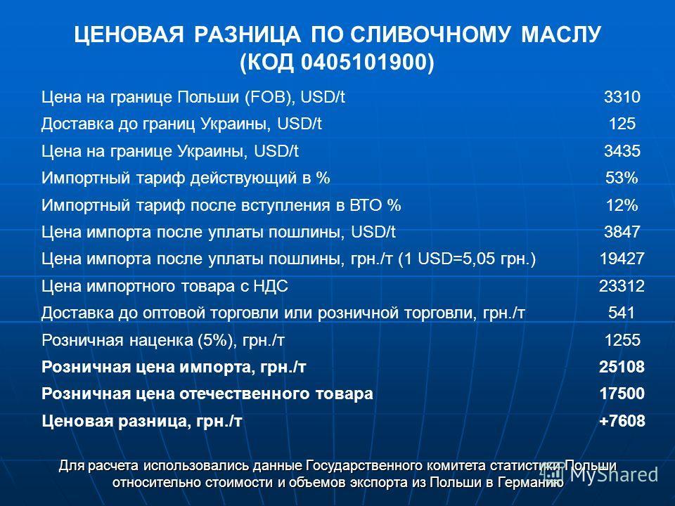 ЦЕНОВАЯ РАЗНИЦА ПО СЛИВОЧНОМУ МАСЛУ (КОД 0405101900) Цена на границе Польши (FOB), USD/t3310 Доставка до границ Украины, USD/t125 Цена на границе Украины, USD/t3435 Импортный тариф действующий в %53% Импортный тариф после вступления в ВТО %12% Цена и