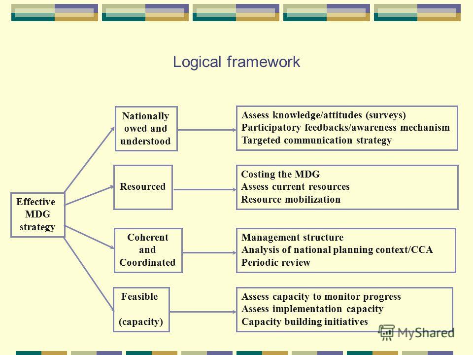 Logical framework Effective MDG strategy Nationally owed and understood Resourced Coherent and Coordinated Feasible (capacity) Assess knowledge/attitudes (surveys) Participatory feedbacks/awareness mechanism Targeted communication strategy Costing th