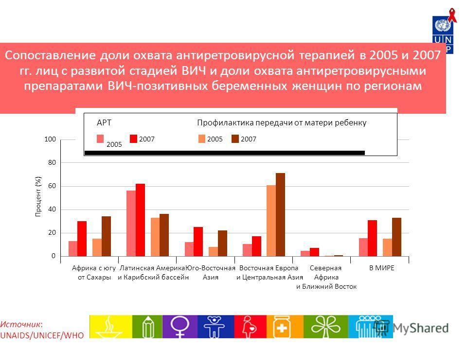 Сопоставление доли охвата антиретровирусной терапией в 2005 и 2007 гг. лиц с развитой стадией ВИЧ и доли охвата антиретровирусными препаратами ВИЧ-позитивных беременных женщин по регионам Источник: UNAIDS/UNICEF/WHO В МИРЕВосточная Европа и Центральн