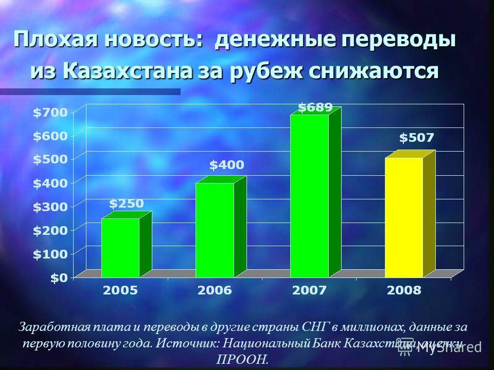 Плохая новость: денежные переводы из Казахстана за рубеж снижаются Заработная плата и переводы в другие страны СНГ в миллионах, данные за первую половину года. Источник: Национальный Банк Казахстана, оценки ПРООН.