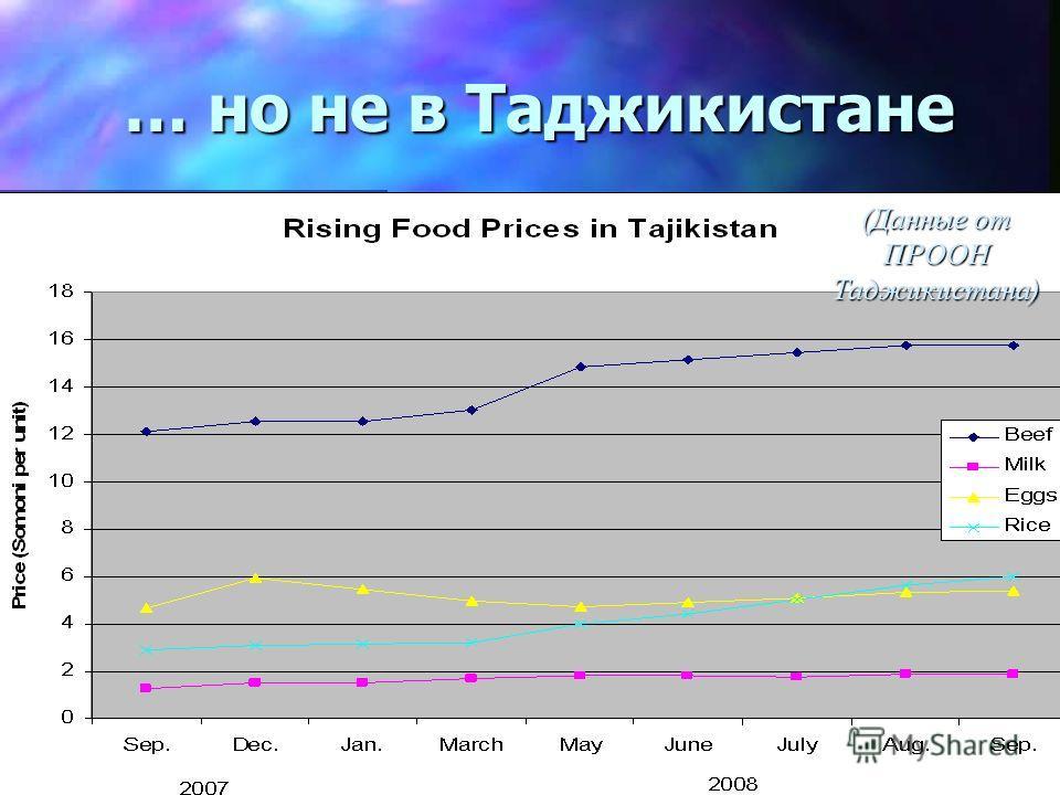 … но не в Таджикистане Source: UNDP-Tajikistan (Данные от ПРООН Таджикистана)