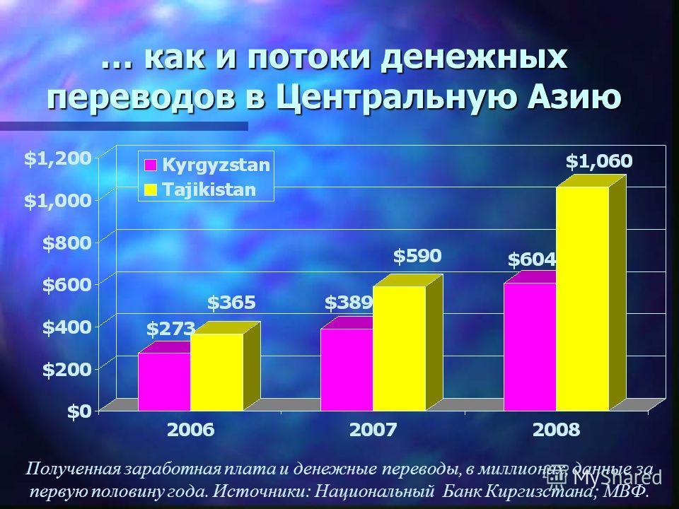 … как и потоки денежных переводов в Центральную Азию Полученная заработная плата и денежные переводы, в миллионах, данные за первую половину года. Источники: Национальный Банк Киргизстана; МВФ.
