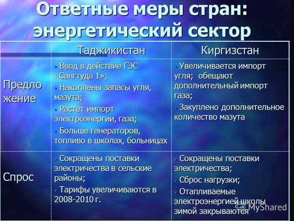 Ответные меры стран: энергетический сектор ТаджикистанКиргизстан Предло жение Ввод в действие ГЭС «Сангтуда 1»; Ввод в действие ГЭС «Сангтуда 1»; Накоплены запасы угля, мазута; Накоплены запасы угля, мазута; Растет импорт электроэнергии, газа; Растет