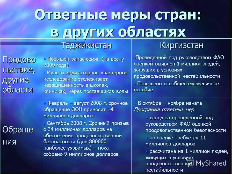Ответные меры стран: в других областях ТаджикистанКиргизстан Продово льствие, другие области Повышен запас семян (на весну 2009 года) Повышен запас семян (на весну 2009 года) Мульти индикаторное кластерное исследование отслеживает незащищенность в шк
