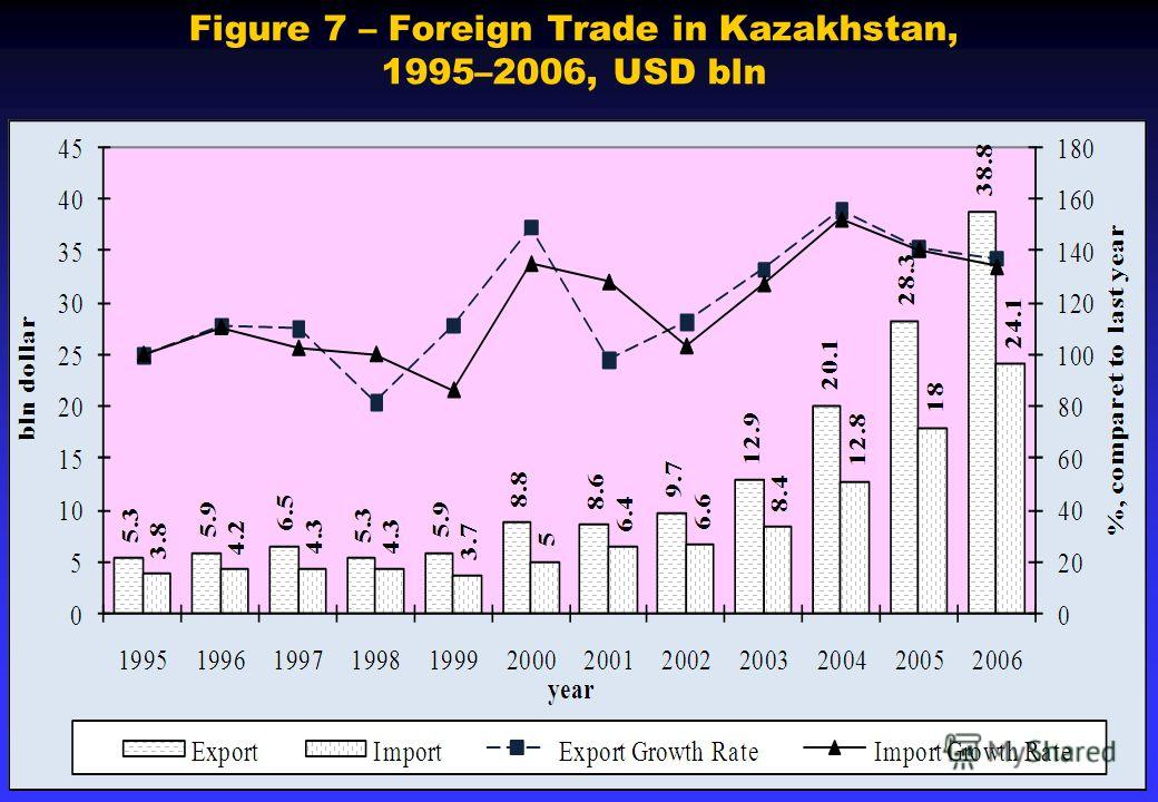 Figure 7 – Foreign Trade in Kazakhstan, 1995–2006, USD bln