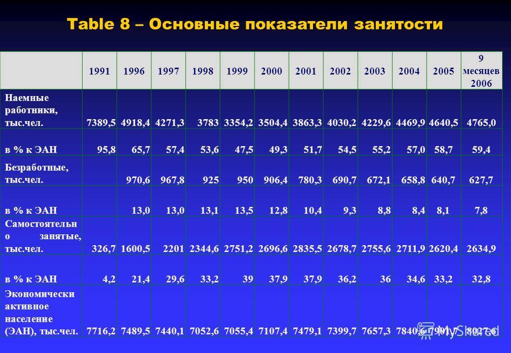 Table 8 – Основные показатели занятости 19911996199719981999200020012002200320042005 9 месяцев 2006 Наемные работники, тыс.чел.7389,54918,44271,337833354,23504,43863,34030,24229,64469,94640,54765,0 в % к ЭАН95,865,757,453,647,549,351,754,555,257,058,