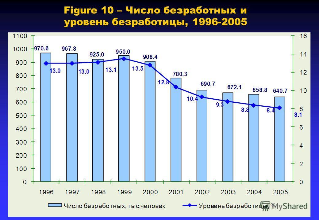 Figure 10 – Число безработных и уровень безработицы, 1996-2005