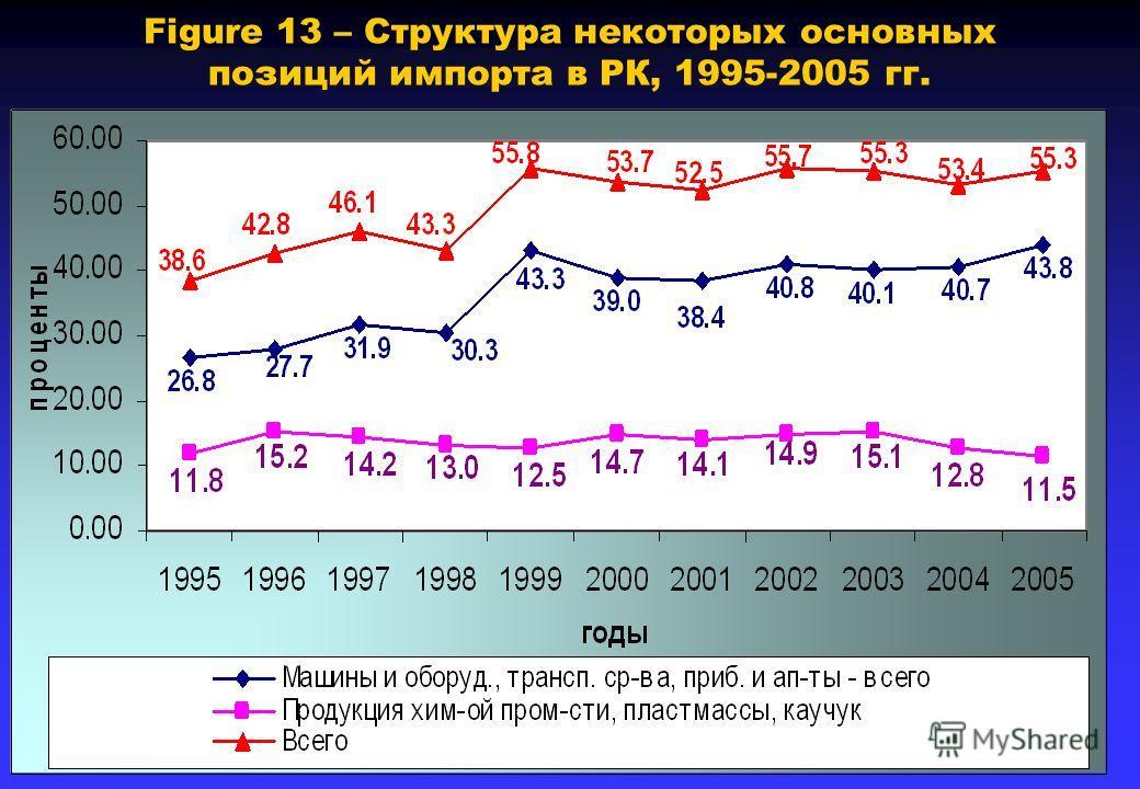 Figure 13 – Структура некоторых основных позиций импорта в РК, 1995-2005 гг.