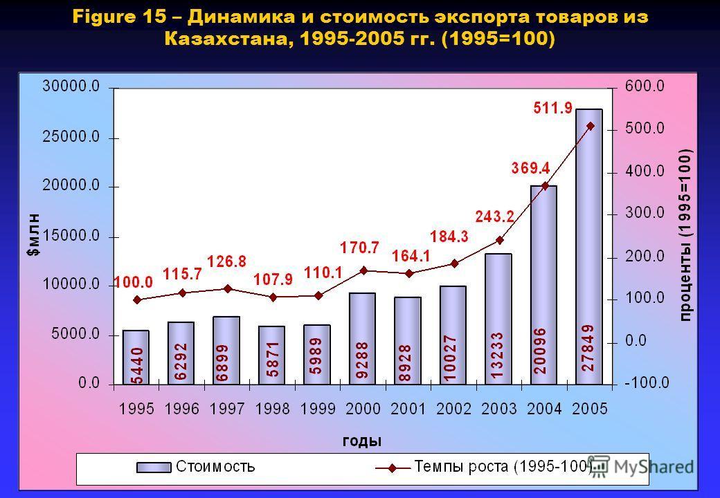 Figure 15 – Динамика и стоимость экспорта товаров из Казахстана, 1995-2005 гг. (1995=100)