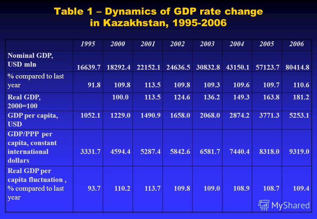 Table 1 – Dynamics of GDP rate change in Kazakhstan, 1995-2006 19952000200120022003200420052006 Nominal GDP, USD mln 16639.718292.422152.124636.530832.843150.157123.780414.8 % compared to last year91.8109.8113.5109.8109.3109.6109.7110.6 Real GDP, 200