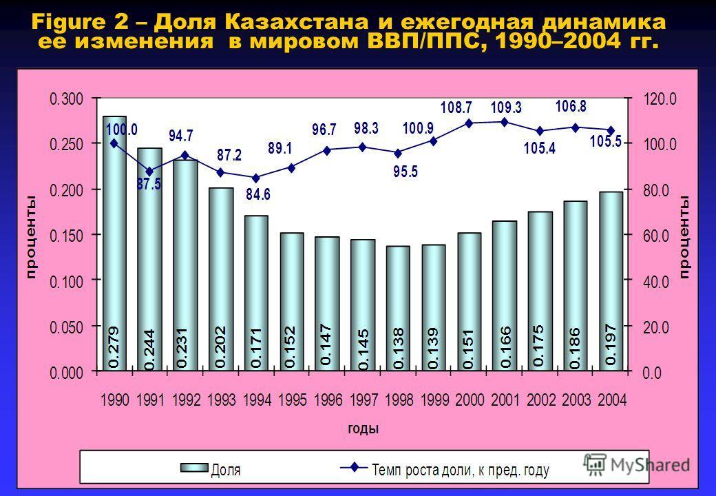 Figure 2 – Доля Казахстана и ежегодная динамика ее изменения в мировом ВВП/ППС, 1990–2004 гг.