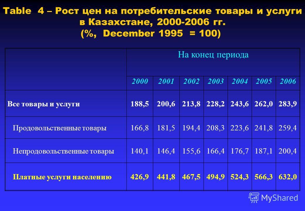Table 4 – Рост цен на потребительские товары и услуги в Казахстане, 2000-2006 гг. (%, December 1995 = 100) На конец периода 2000200120022003200420052006 Все товары и услуги188,5200,6213,8228,2243,6262,0283,9 Продовольственные товары166,8181,5194,4208