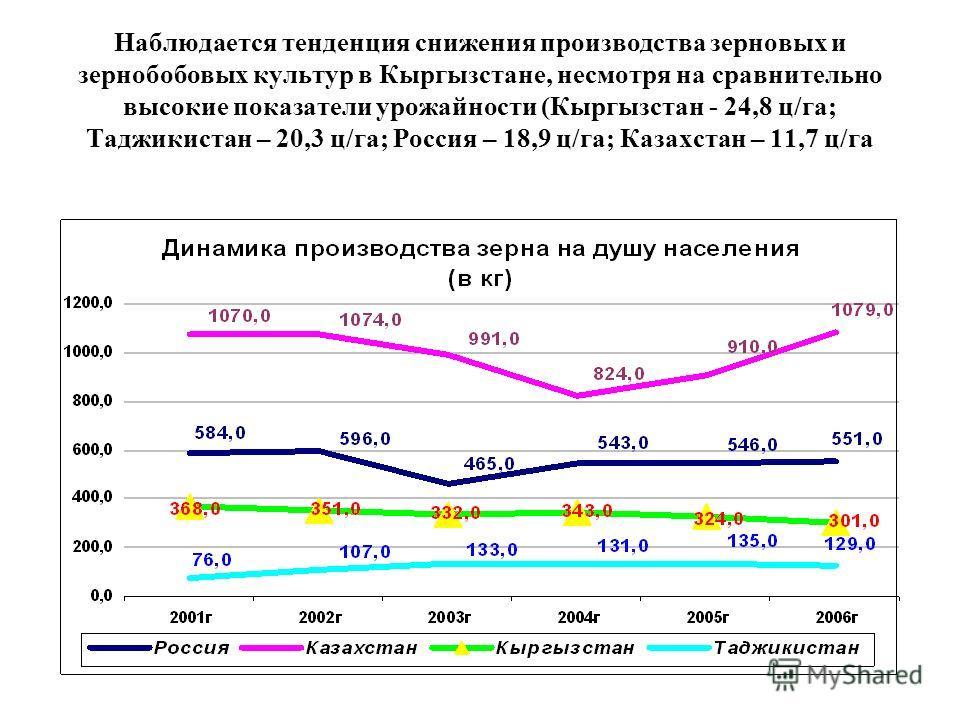 Наблюдается тенденция снижения производства зерновых и зернобобовых культур в Кыргызстане, несмотря на сравнительно высокие показатели урожайности (Кыргызстан - 24,8 ц/га; Таджикистан – 20,3 ц/га; Россия – 18,9 ц/га; Казахстан – 11,7 ц/га