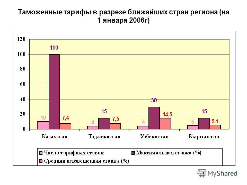 Таможенные тарифы в разрезе ближайших стран региона (на 1 января 2006г)