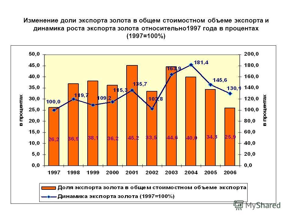 Изменение доли экспорта золота в общем стоимостном объеме экспорта и динамика роста экспорта золота относительно1997 года в процентах (1997=100%)