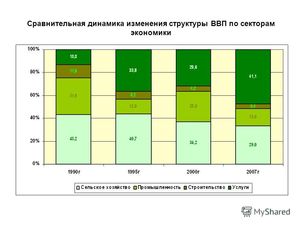 Сравнительная динамика изменения структуры ВВП по секторам экономики