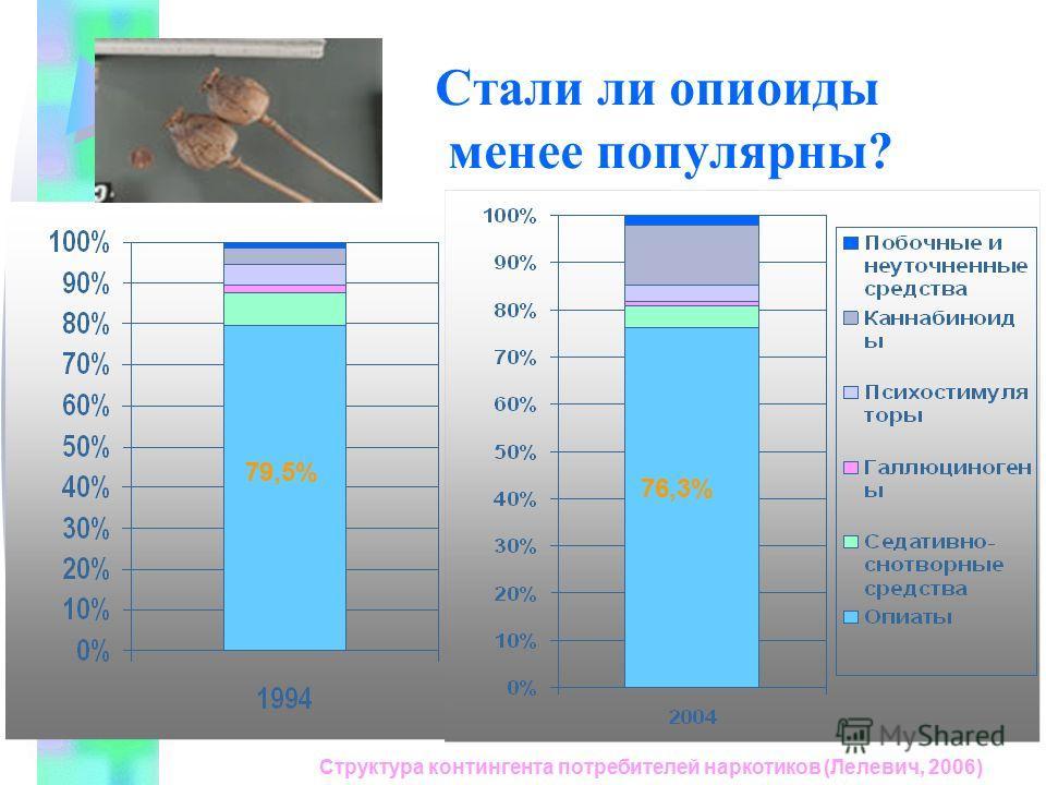 Стали ли опиоиды менее популярны? 79,5% 76,3% Структура контингента потребителей наркотиков (Лелевич, 2006)