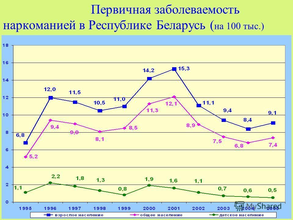 Первичная заболеваемость наркоманией в Республике Беларусь ( на 100 тыс.)