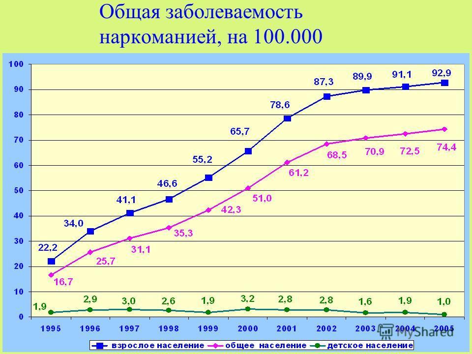Общая заболеваемость наркоманией, на 100.000