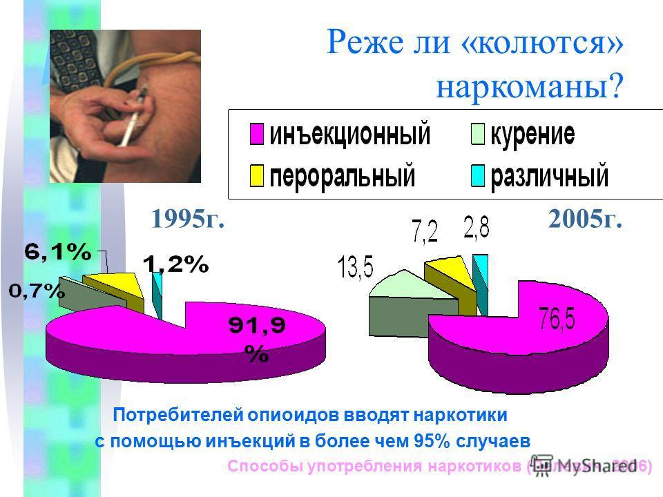 1995г. 2005г. Способы употребления наркотиков (Лелевич, 2006) Реже ли «колются» наркоманы? Потребителей опиоидов вводят наркотики с помощью инъекций в более чем 95% случаев