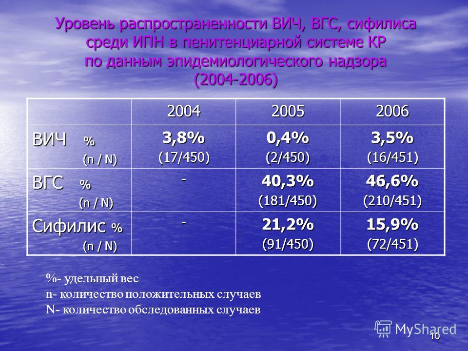 10 Уровень распространенности ВИЧ, ВГС, сифилиса среди ИПН в пенитенциарной системе КР по данным эпидемиологического надзора (2004-2006) 200420052006 ВИЧ % (n / N) (n / N)3,8%(17/450)0,4%(2/450)3,5%(16/451) ВГС % (n / N) (n / N)-40,3%(181/450)46,6%(2