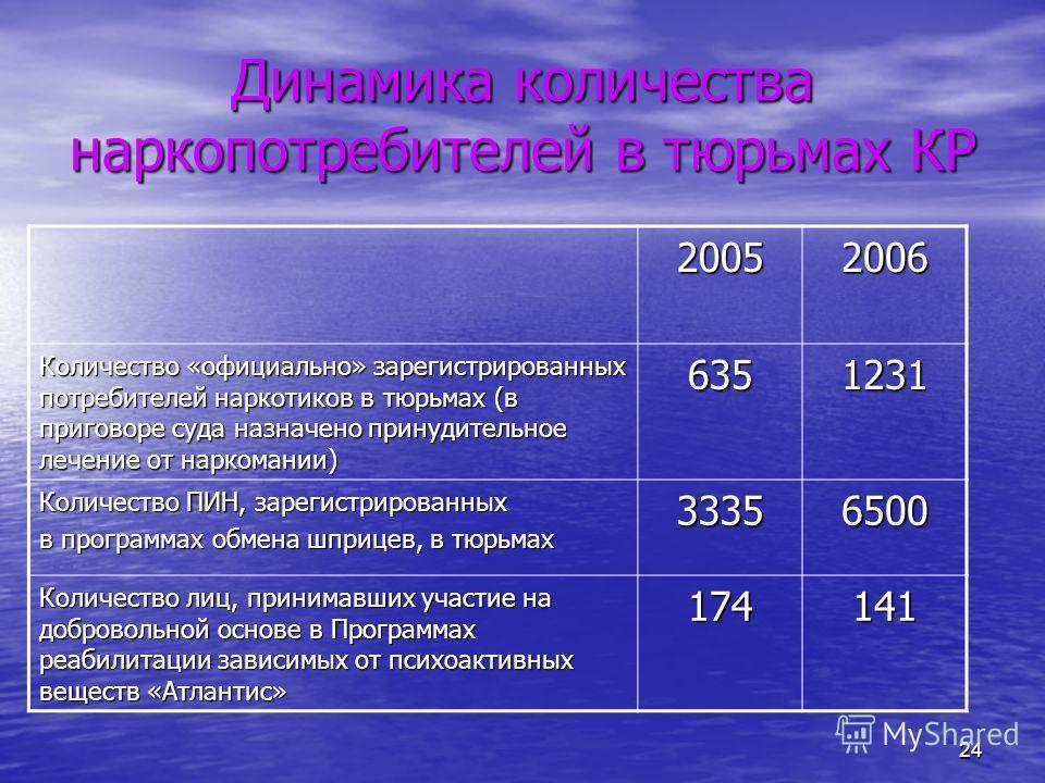 24 Динамика количества наркопотребителей в тюрьмах КР 20052006 Количество «официально» зарегистрированных потребителей наркотиков в тюрьмах (в приговоре суда назначено принудительное лечение от наркомании) 6351231 Количество ПИН, зарегистрированных в