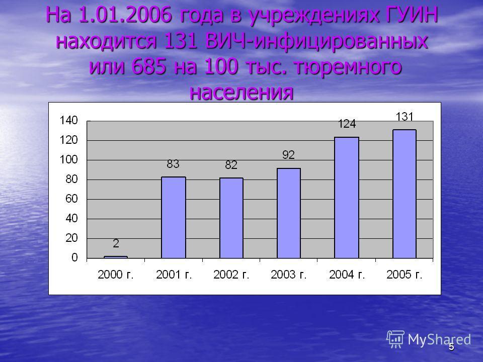 5 На 1.01.2006 года в учреждениях ГУИН находится 131 ВИЧ-инфицированных или 685 на 100 тыс. тюремного населения
