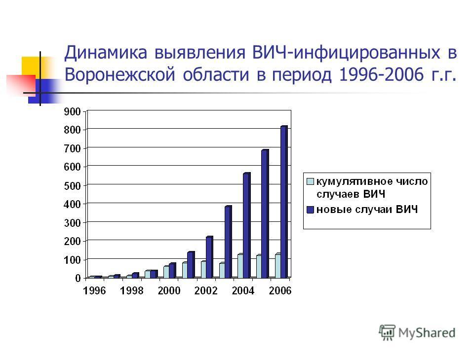 Динамика выявления ВИЧ-инфицированных в Воронежской области в период 1996-2006 г.г.