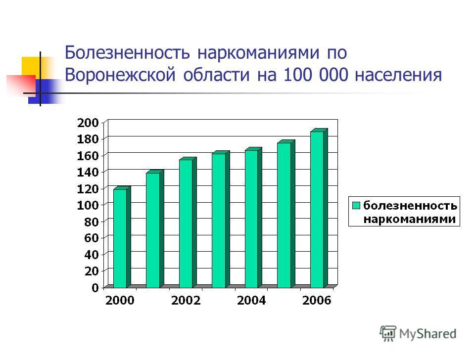 Болезненность наркоманиями по Воронежской области на 100 000 населения
