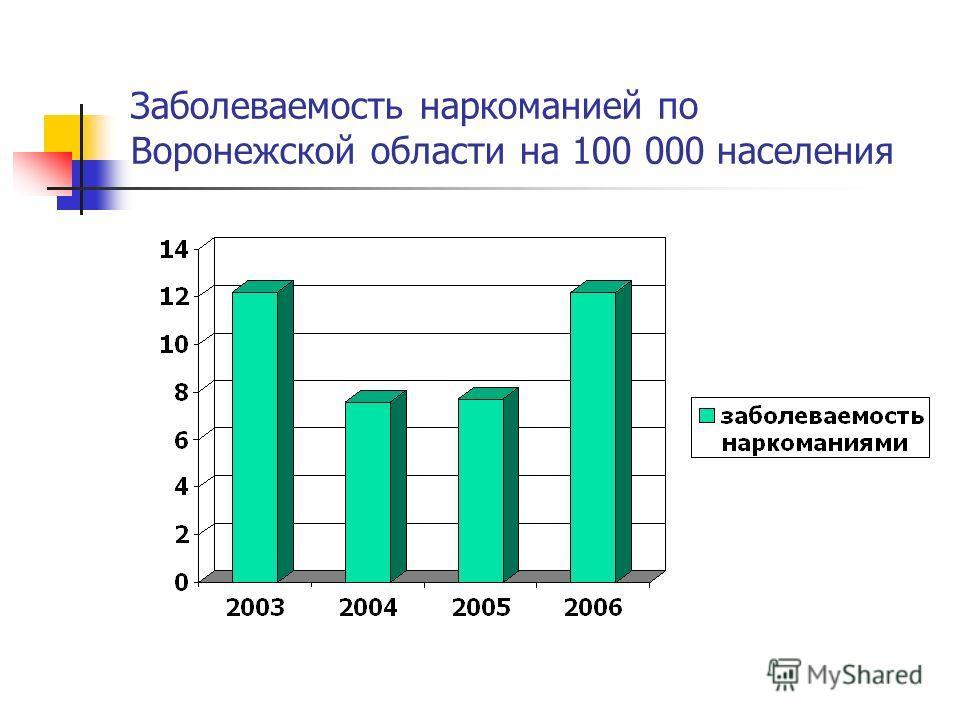 Заболеваемость наркоманией по Воронежской области на 100 000 населения