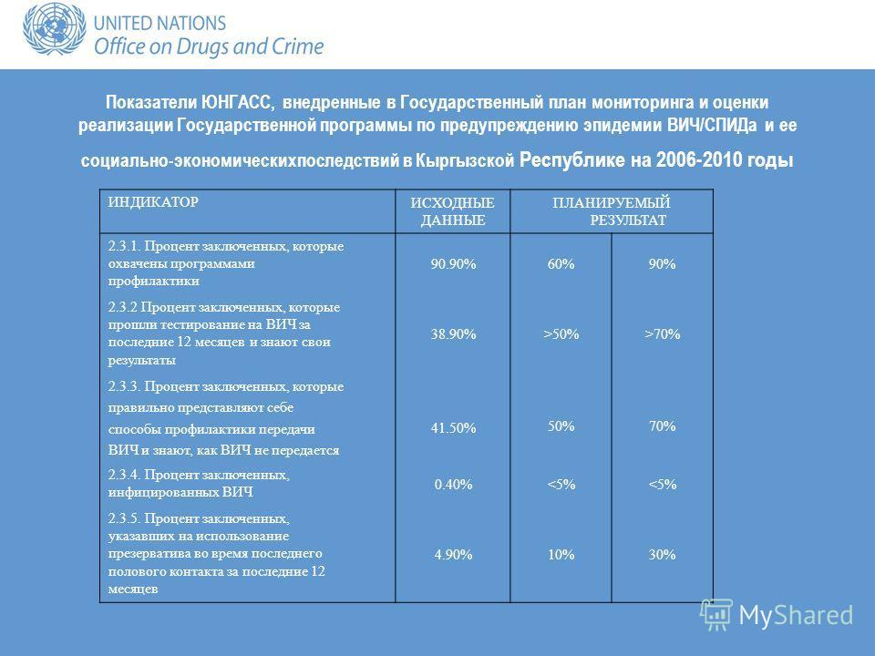 Показатели ЮНГАСС, внедренные в Государственный план мониторинга и оценки реализации Государственной программы по предупреждению эпидемии ВИЧ/СПИДа и ее социально-экономическихпоследствий в Кыргызской Республике на 2006-2010 годы ИНДИКАТОР ИСХОДНЫЕ Д