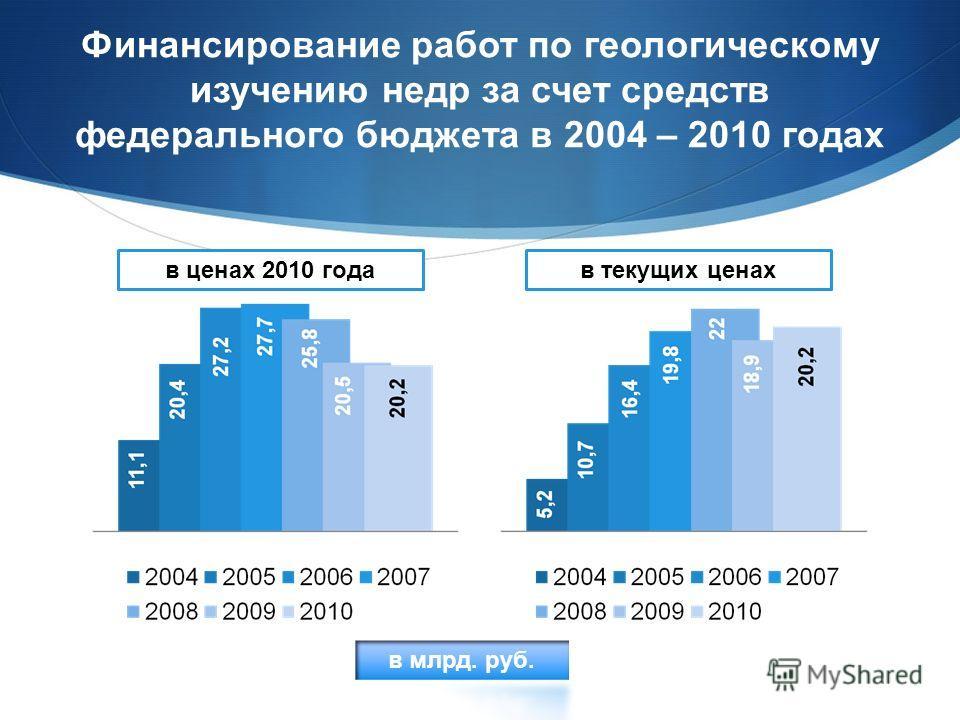 Финансирование работ по геологическому изучению недр за счет средств федерального бюджета в 2004 – 2010 годах в текущих ценахв ценах 2010 года