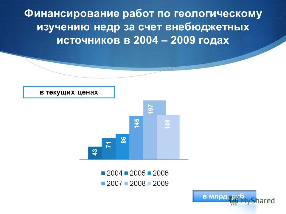Финансирование работ по геологическому изучению недр за счет внебюджетных источников в 2004 – 2009 годах в текущих ценах