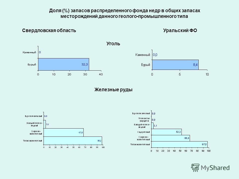 Доля (%) запасов распределенного фонда недр в общих запасах месторождений данного геолого-промышленного типа Свердловская областьУральский ФО Уголь Железные руды