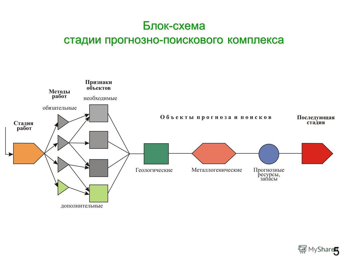 Блок-схема стадии прогнозно-поискового комплекса 5