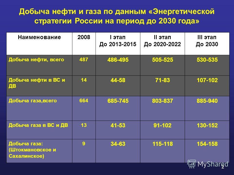 Добыча нефти и газа по данным «Энергетической стратегии России на период до 2030 года» Наименование2008I этап До 2013-2015 II этап До 2020-2022 III этап До 2030 Добыча нефти, всего487 486-495505-525530-535 Добыча нефти в ВС и ДВ 14 44-5871-83107-102