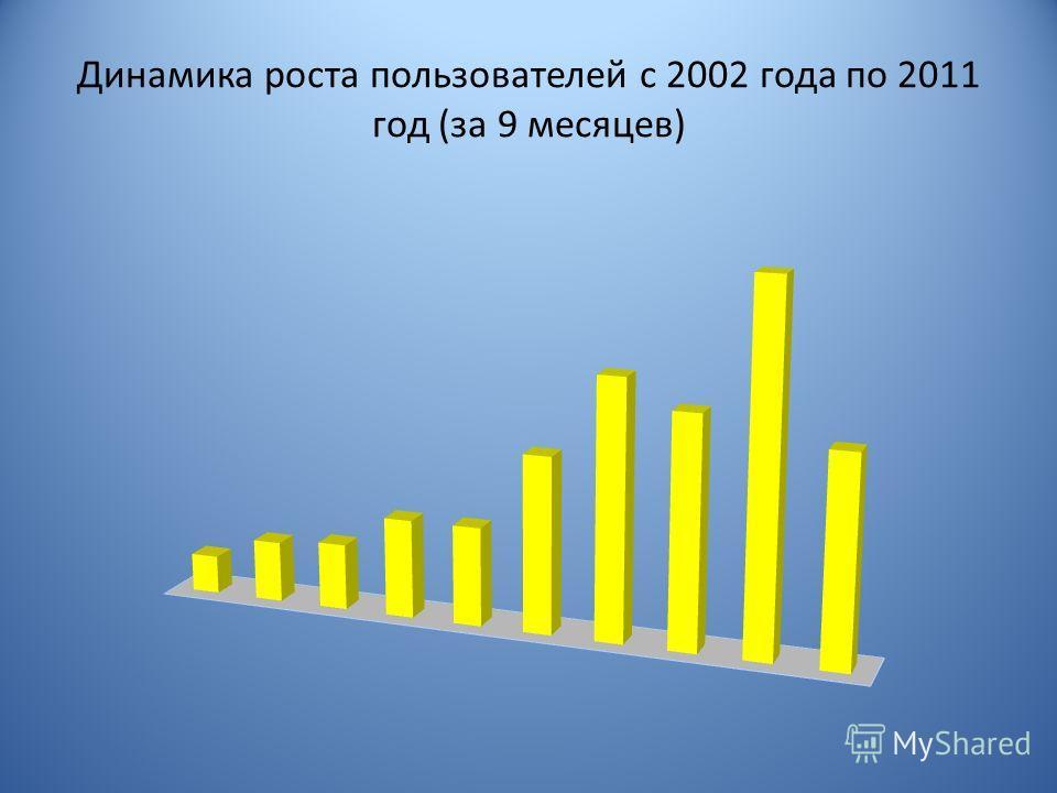 Динамика роста пользователей с 2002 года по 2011 год (за 9 месяцев)