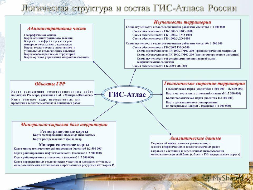 Логическая структура и состав ГИС-Атласа России