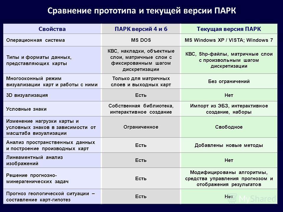 Сравнение прототипа и текущей версии ПАРК СвойстваПАРК версий 4 и 6Текущая версия ПАРК Операционная система MS DOS MS Windows XP / VISTA; Windows 7 Типы и форматы данных, представляющих карты КВС, накладки, объектные слои, матричные слои с фиксирован