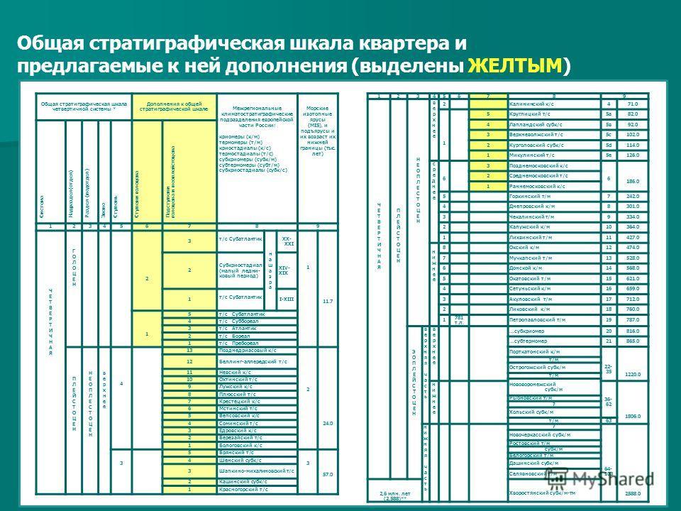 Общая стратиграфическая шкала