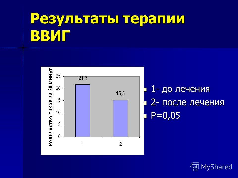 Результаты терапии ВВИГ 1- до лечения 1- до лечения 2- после лечения 2- после лечения Р=0,05 Р=0,05