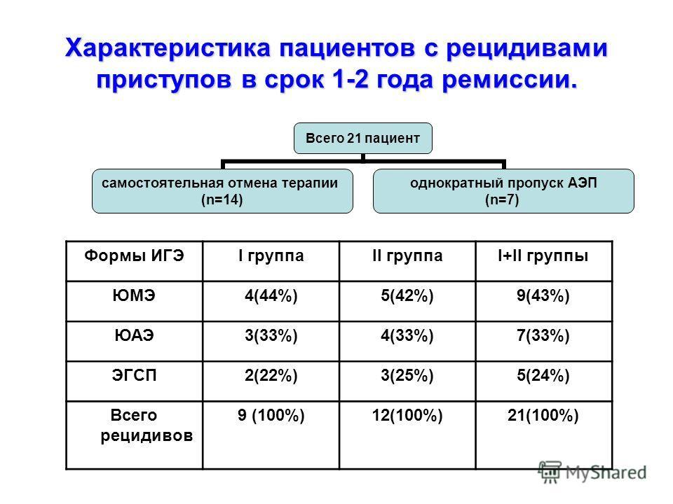 Характеристика пациентов с рецидивами приступов в срок 1-2 года ремиссии. Формы ИГЭI группаII группаI+II группы ЮМЭ4(44%)5(42%)9(43%) ЮАЭ3(33%)4(33%)7(33%) ЭГСП2(22%)3(25%)5(24%) Всего рецидивов 9 (100%)12(100%)21(100%) Всего 21 пациент самостоятельн