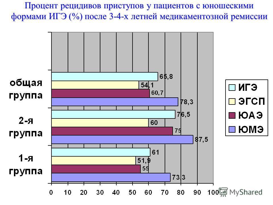 Процент рецидивов приступов у пациентов с юношескими формами ИГЭ (%) после 3-4-х летней медикаментозной ремиссии